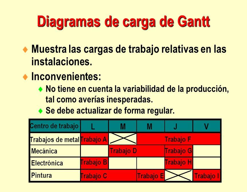 Diagramas de carga de Gantt