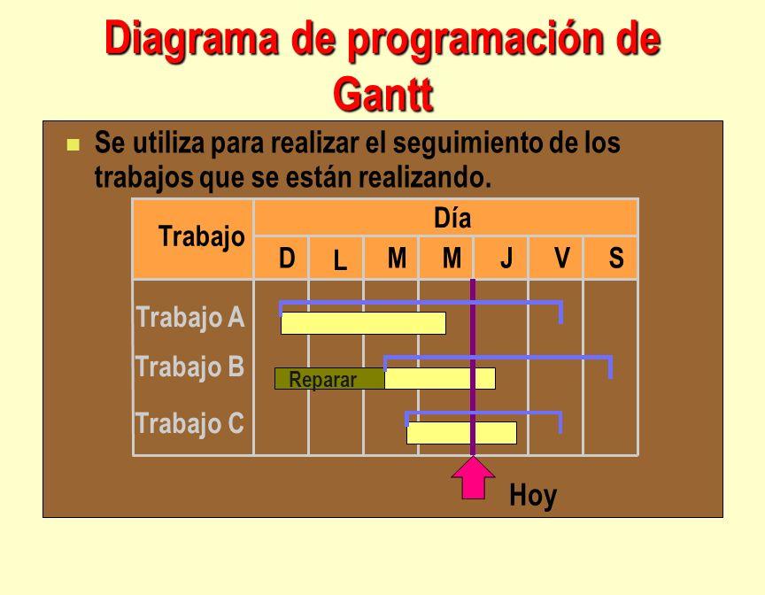Diagrama de programación de Gantt