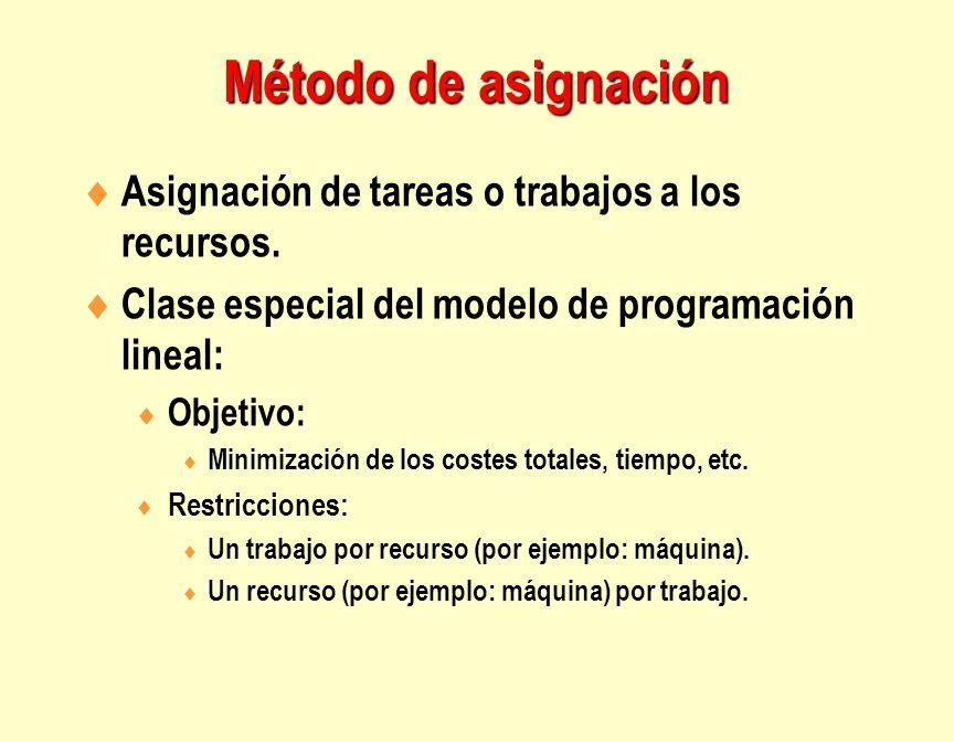 Método de asignación Asignación de tareas o trabajos a los recursos.