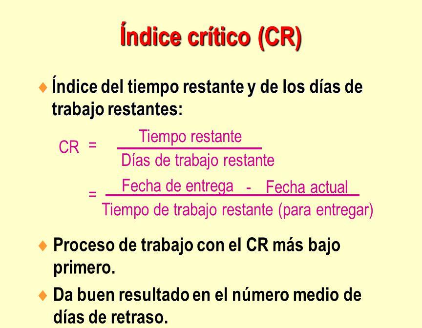 Índice crítico (CR) Índice del tiempo restante y de los días de trabajo restantes: Tiempo restante.