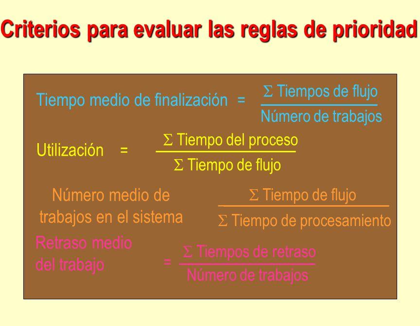 Criterios para evaluar las reglas de prioridad