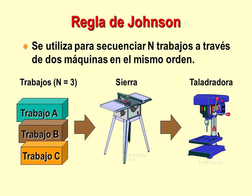 Regla de Johnson Se utiliza para secuenciar N trabajos a través de dos máquinas en el mismo orden. Trabajos (N = 3)