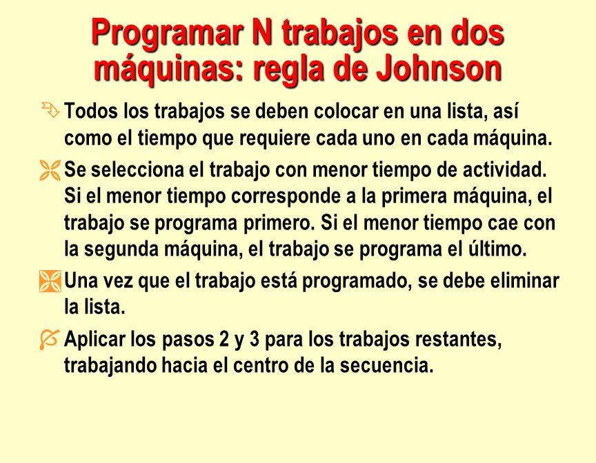 Programar N trabajos en dos máquinas: regla de Johnson