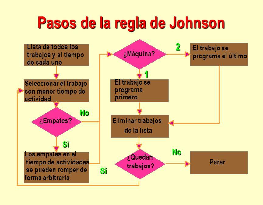Pasos de la regla de Johnson