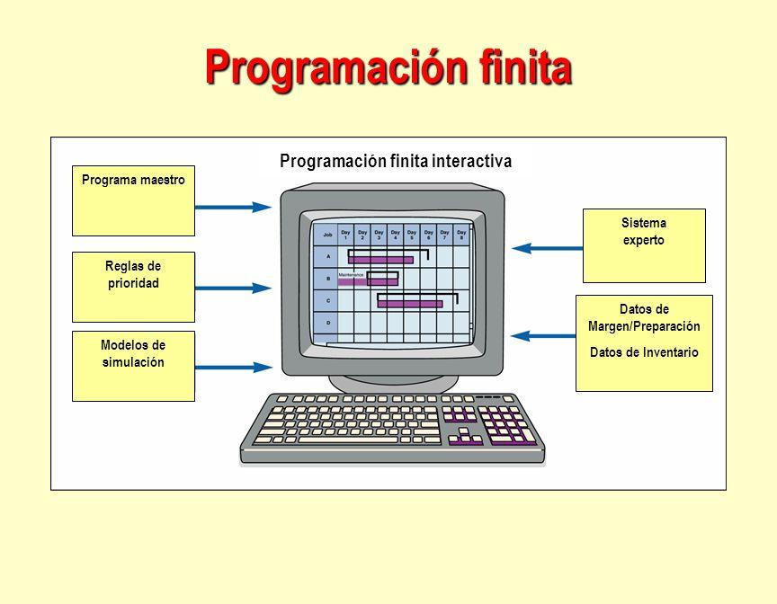 Programación finita interactiva Datos de Margen/Preparación