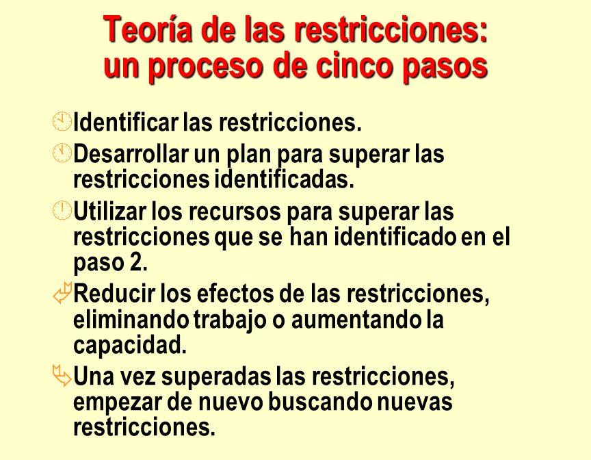 Teoría de las restricciones: un proceso de cinco pasos