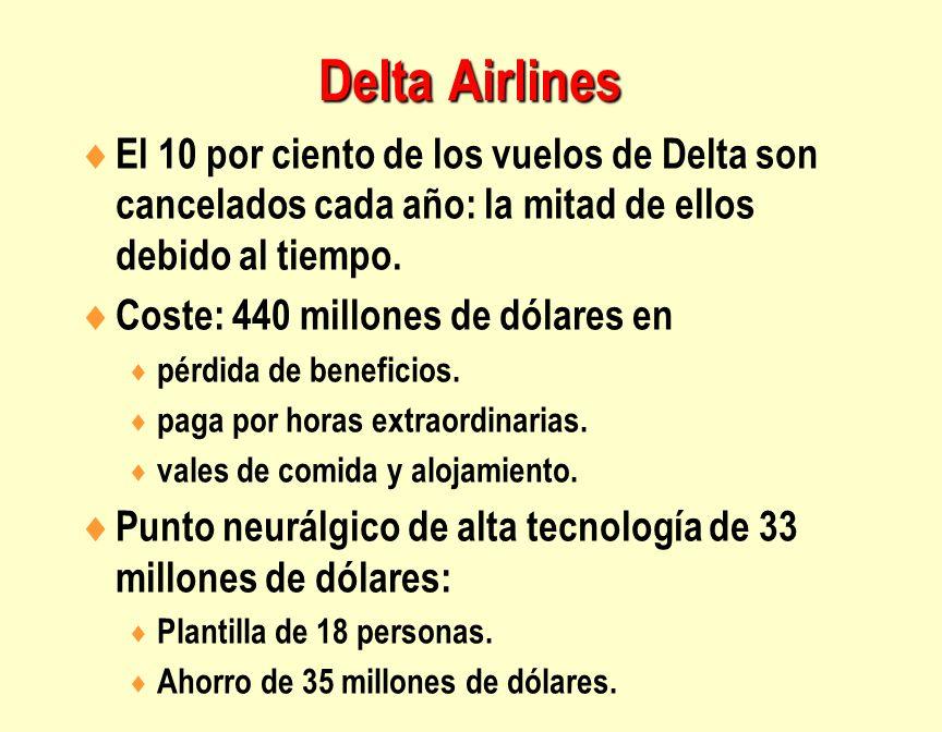 Delta Airlines El 10 por ciento de los vuelos de Delta son cancelados cada año: la mitad de ellos debido al tiempo.