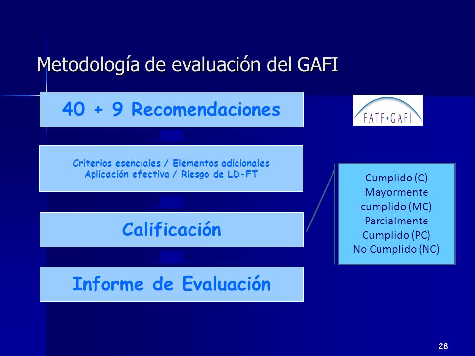 Metodología de evaluación del GAFI