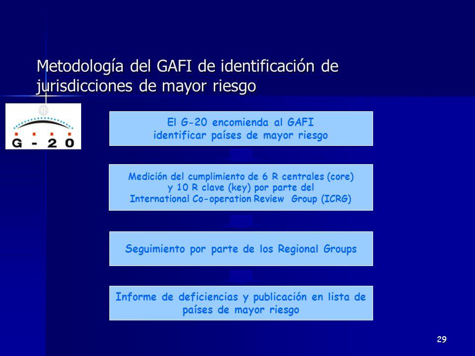 Metodología del GAFI de identificación de jurisdicciones de mayor riesgo