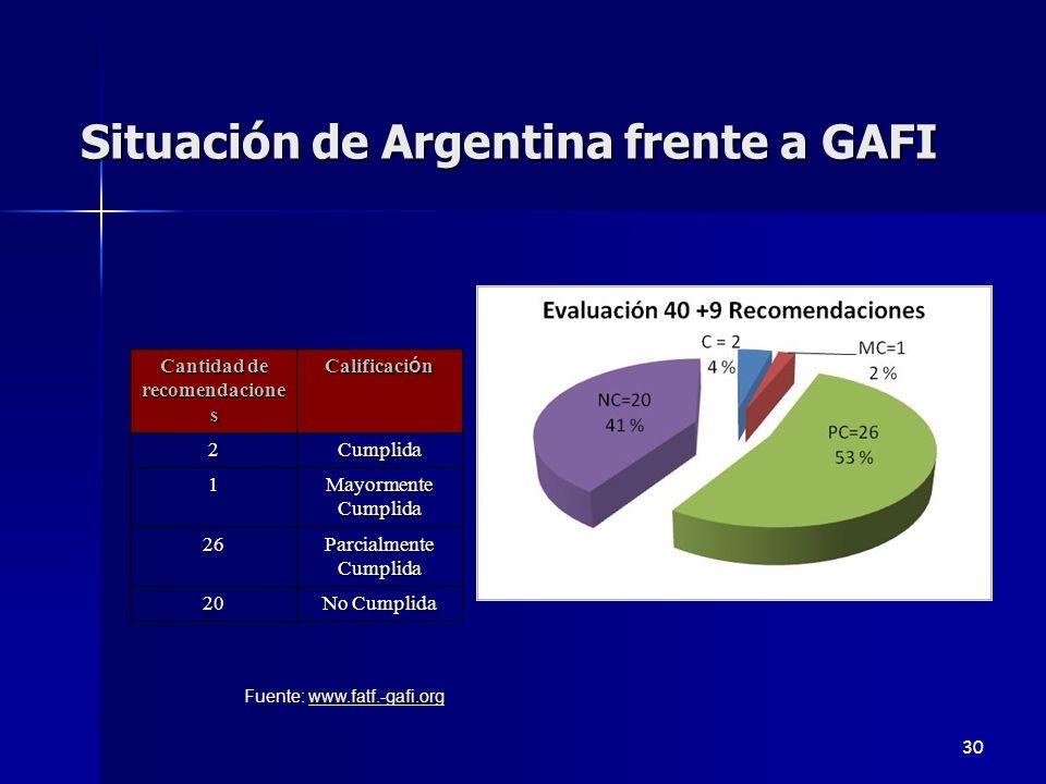 Situación de Argentina frente a GAFI