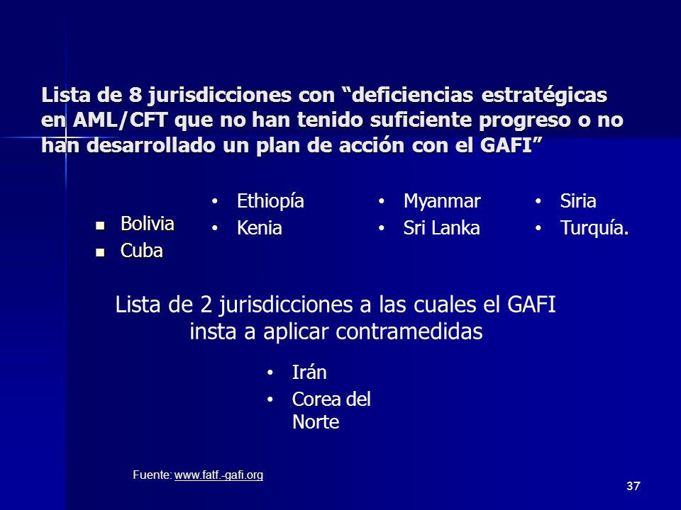 Lista de 2 jurisdicciones a las cuales el GAFI