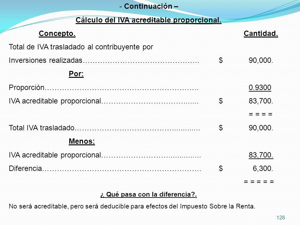 Continuación – Cálculo del IVA acreditable proporcional.