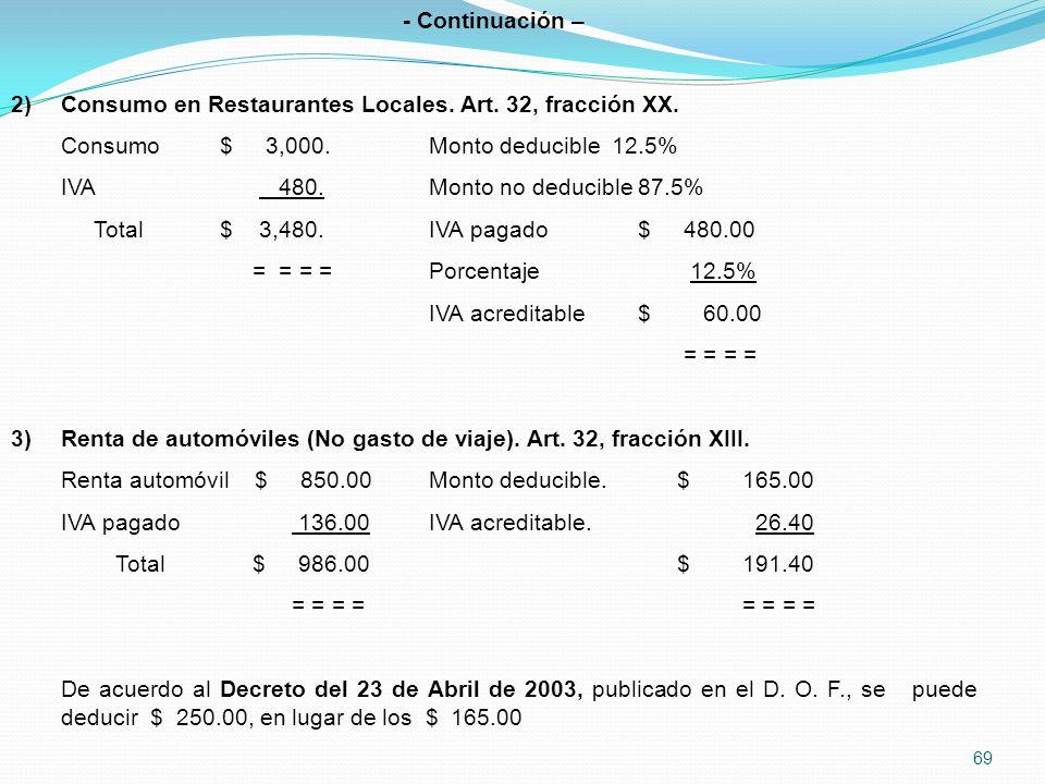 - Continuación – Consumo en Restaurantes Locales. Art. 32, fracción XX. Consumo $ 3,000. Monto deducible 12.5%