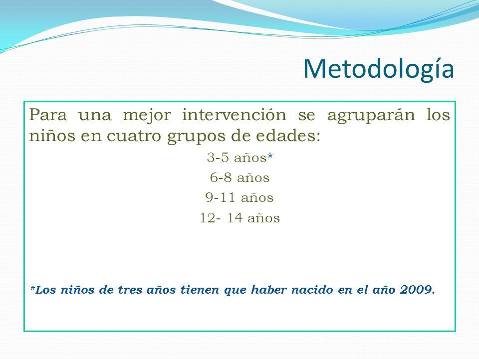 Metodología Para una mejor intervención se agruparán los niños en cuatro grupos de edades: 3-5 años*