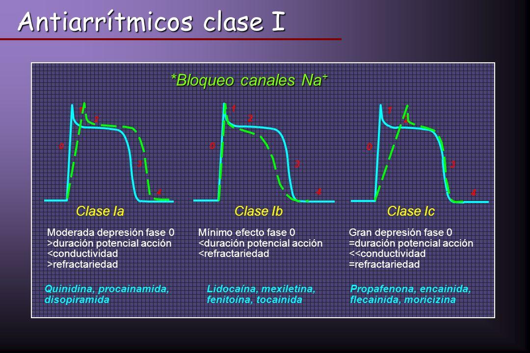 Antiarrítmicos clase I