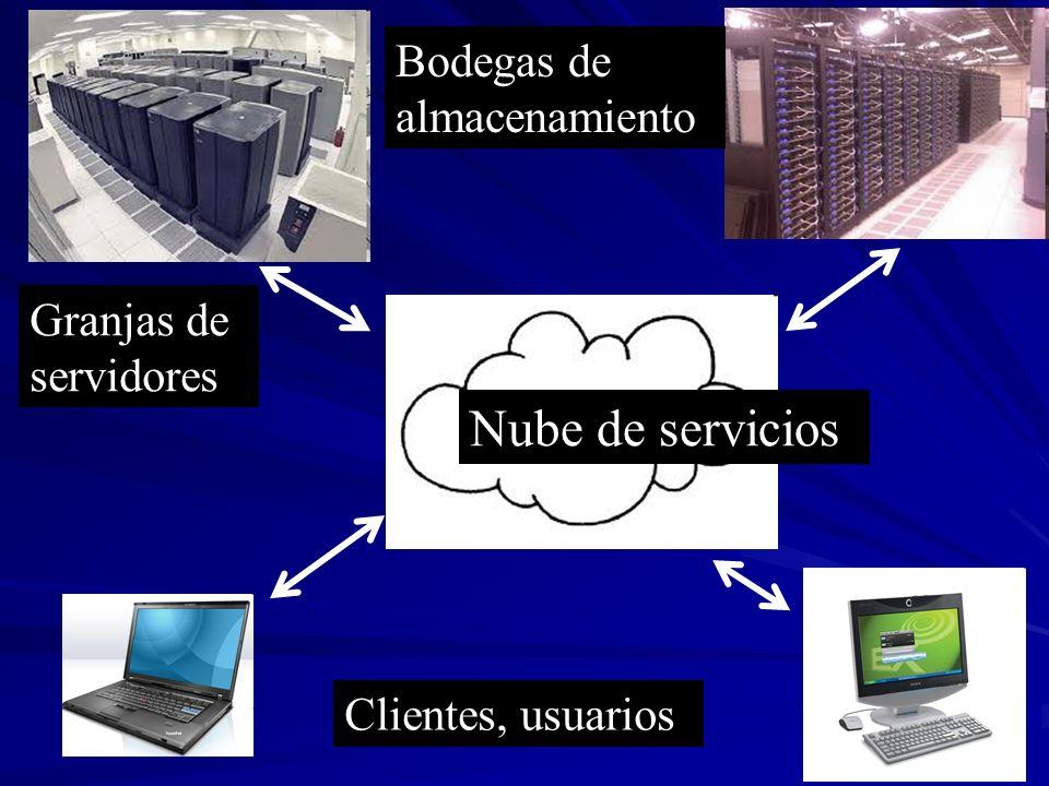 Nube de servicios Bodegas de almacenamiento Granjas de servidores