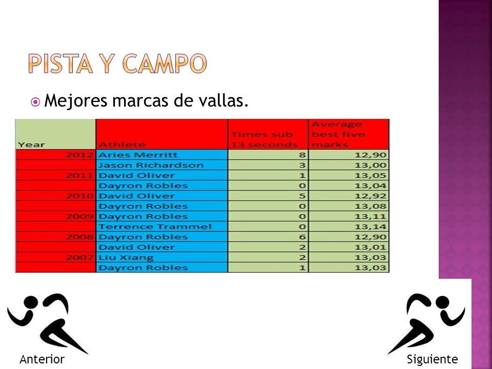 PISTA Y CAMPO Mejores marcas de vallas. Anterior Siguiente