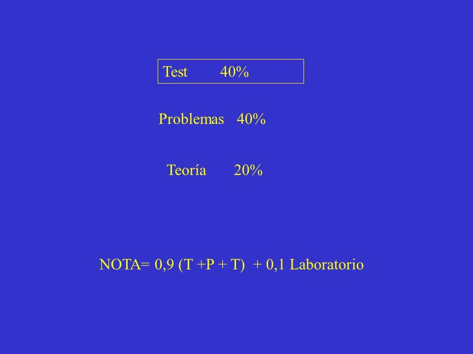 Test 40% Problemas 40% Teoría 20% NOTA= 0,9 (T +P + T) + 0,1 Laboratorio