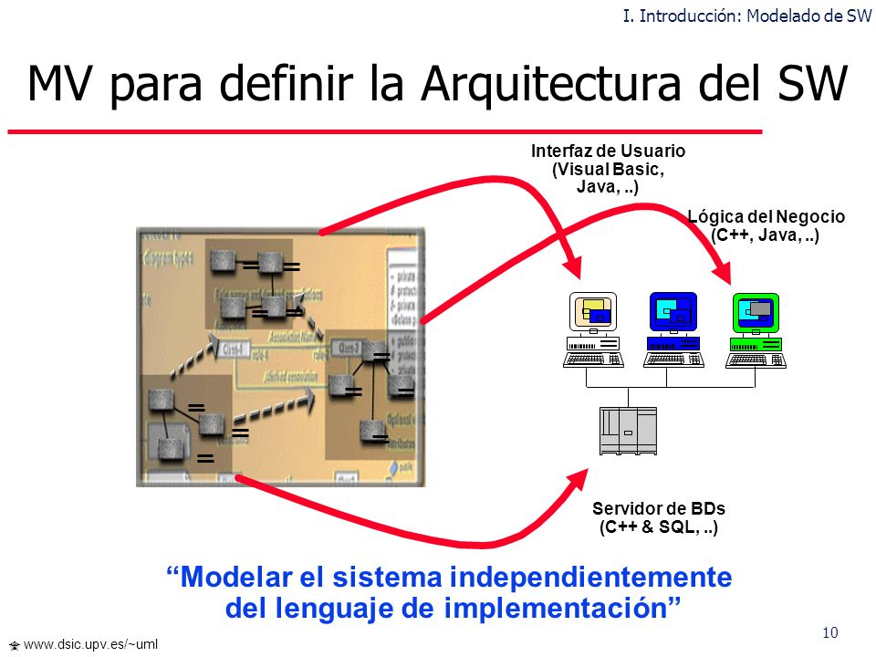 MV para definir la Arquitectura del SW