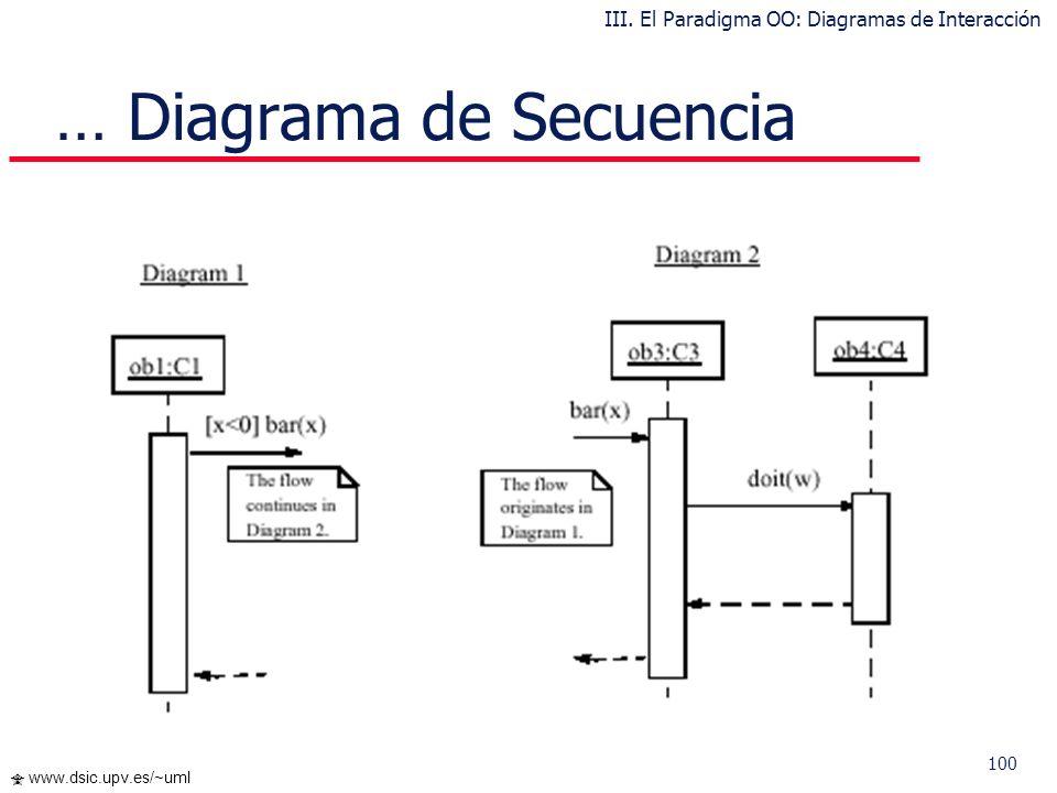 … Diagrama de Secuencia