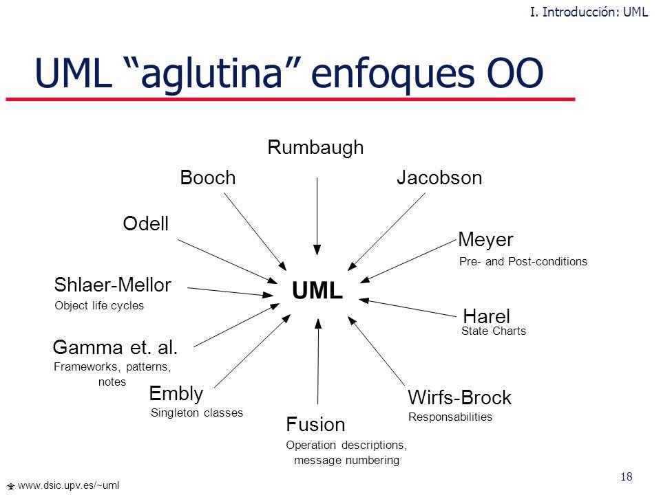 UML aglutina enfoques OO