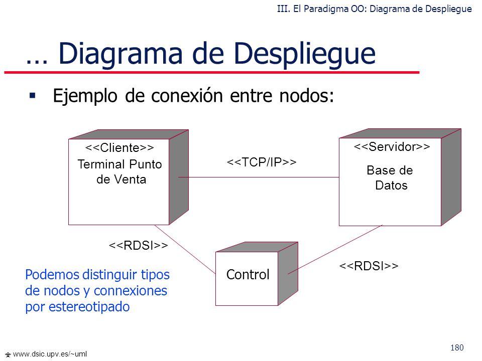 … Diagrama de Despliegue