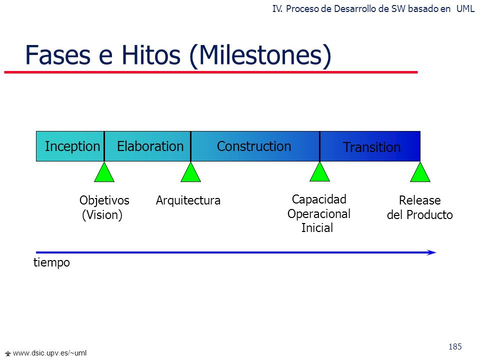 Fases e Hitos (Milestones)