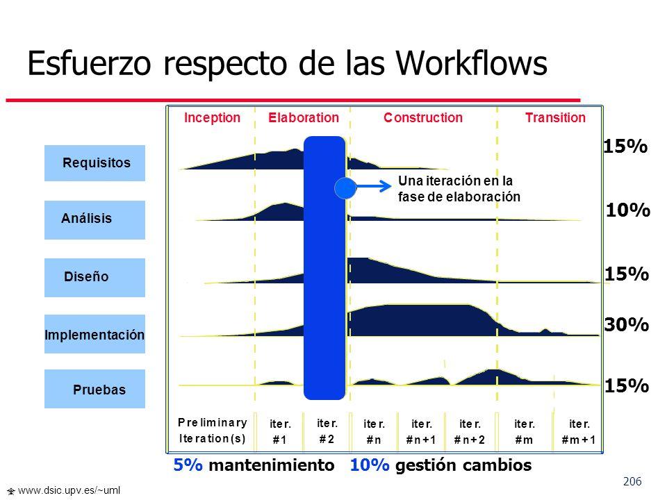 Esfuerzo respecto de las Workflows
