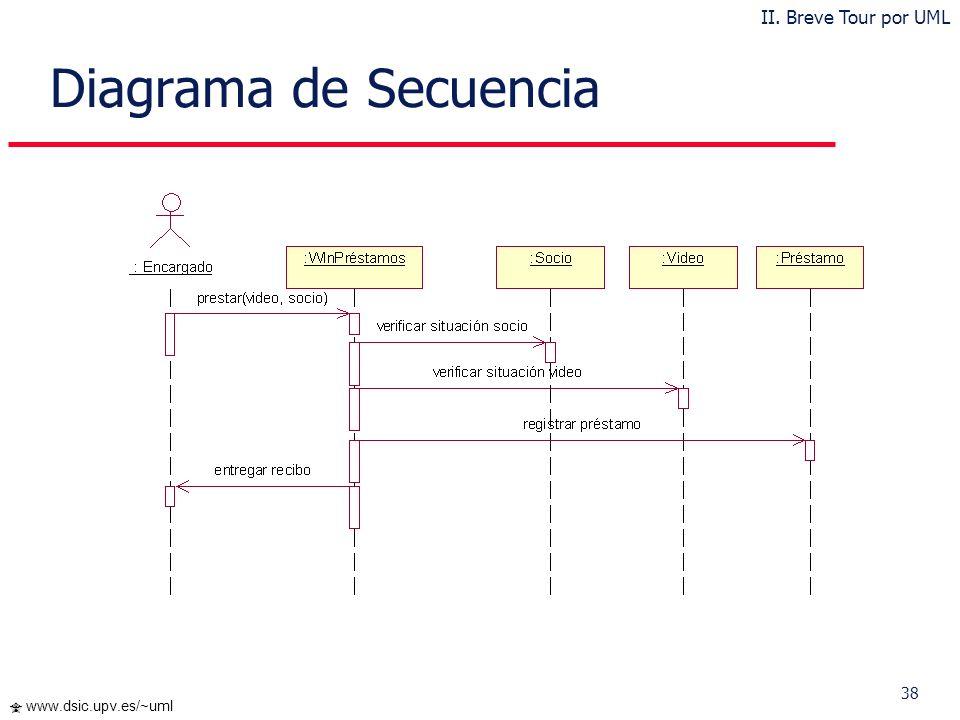 Diagrama de Secuencia II. Breve Tour por UML
