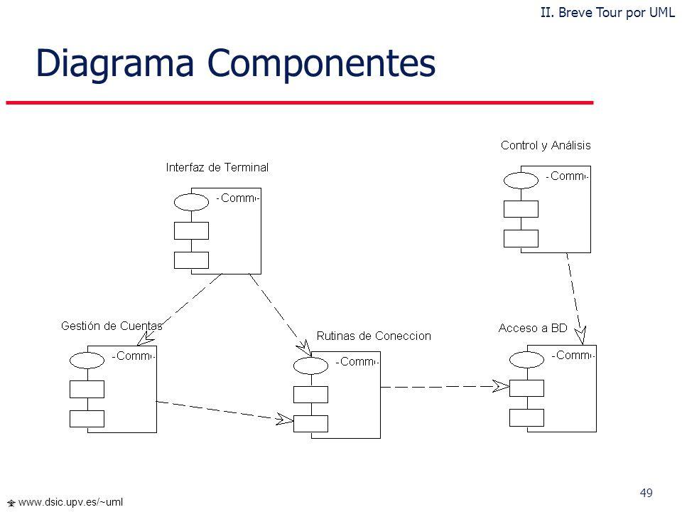 Diagrama Componentes II. Breve Tour por UML