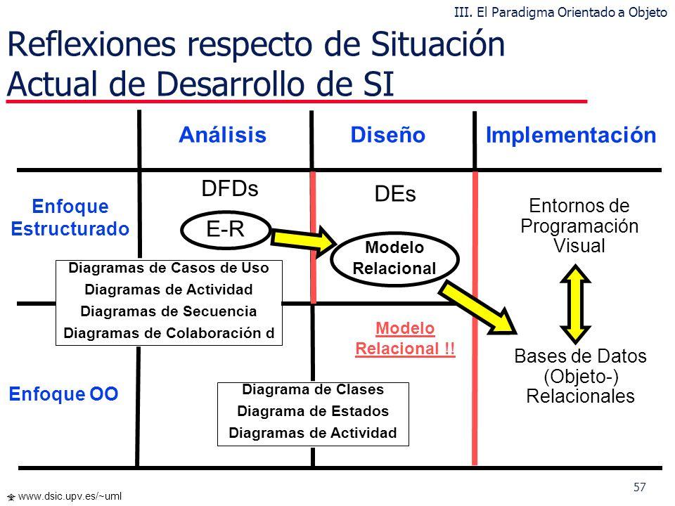 Reflexiones respecto de Situación Actual de Desarrollo de SI
