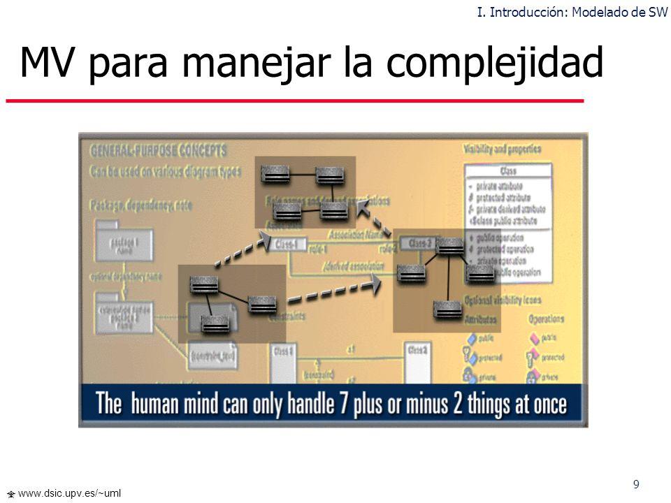 MV para manejar la complejidad