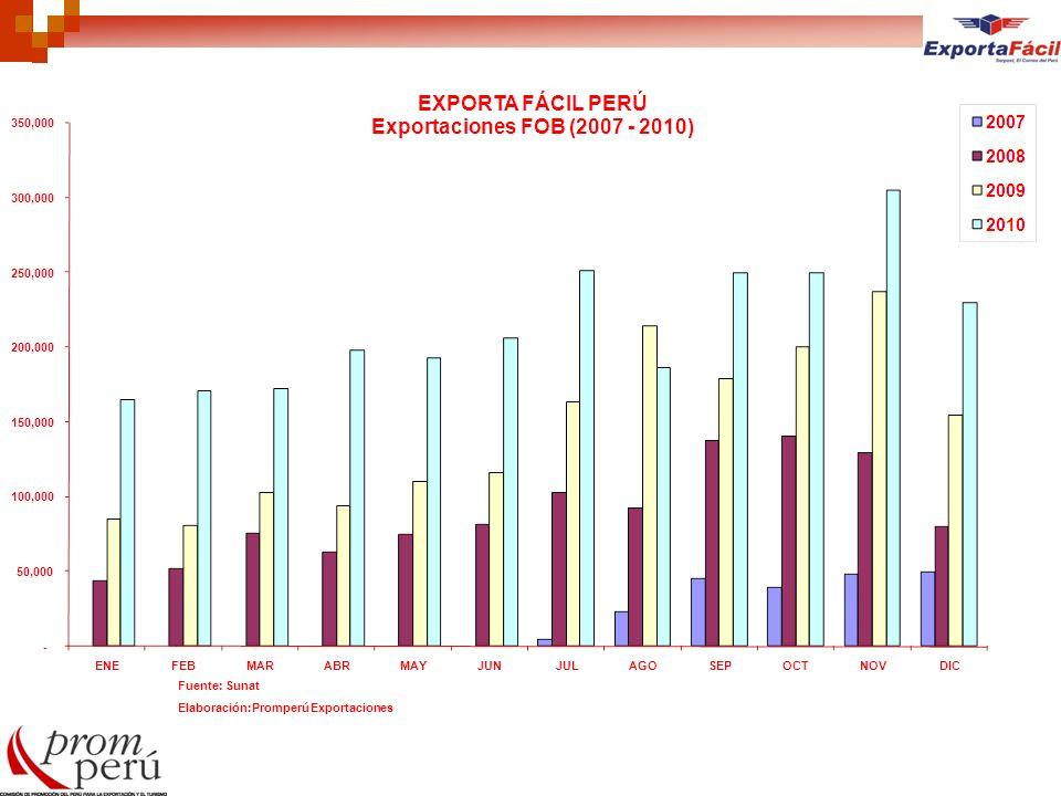 Fuente: Sunat Elaboración:Promperú Exportaciones