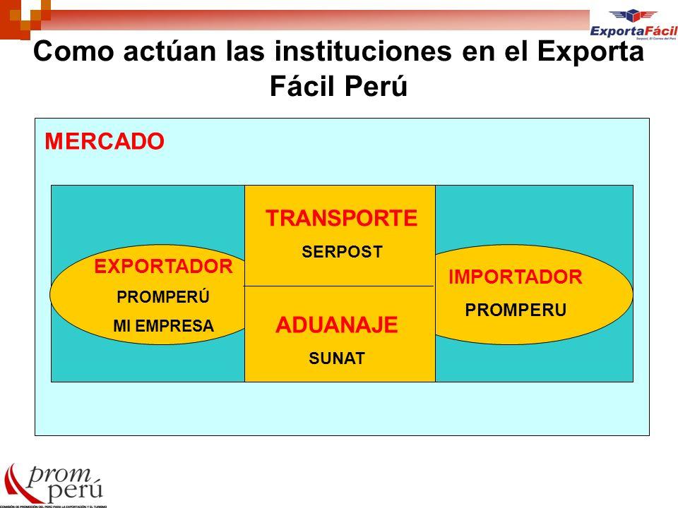 Como actúan las instituciones en el Exporta Fácil Perú