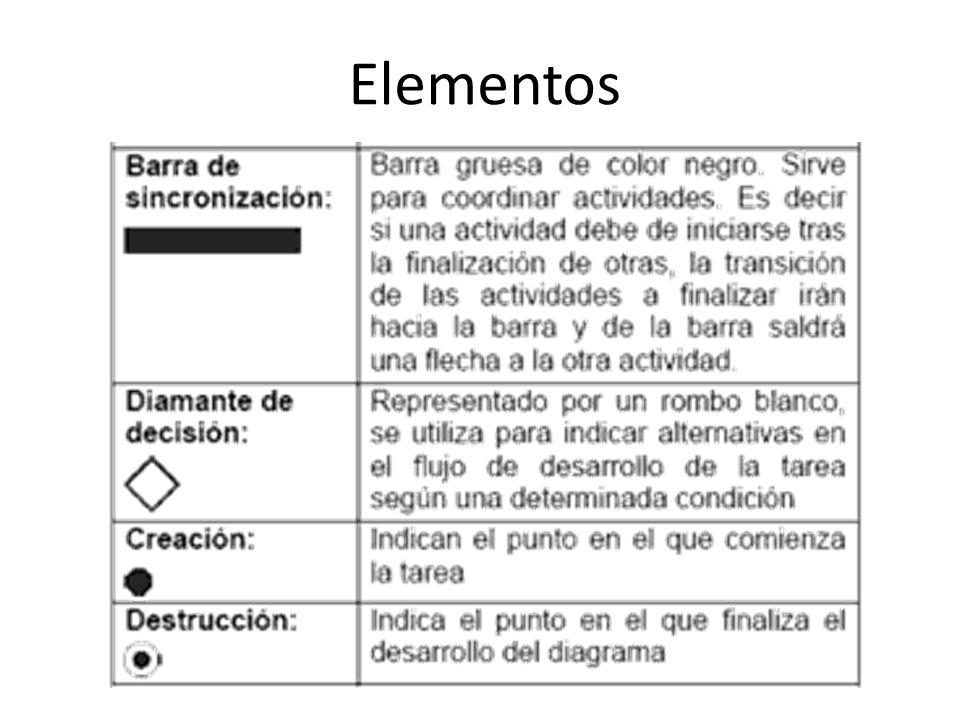Elementos