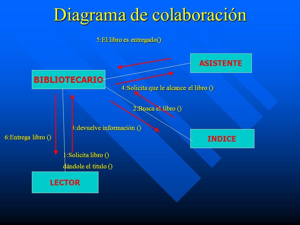 Diagrama de colaboración