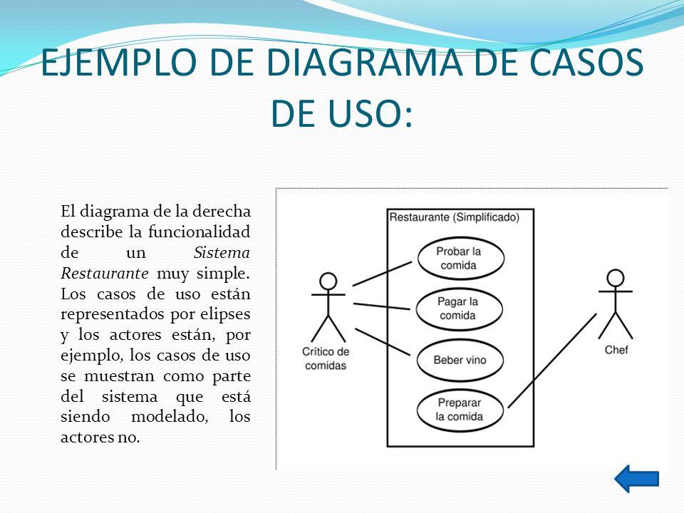 EJEMPLO DE DIAGRAMA DE CASOS DE USO: