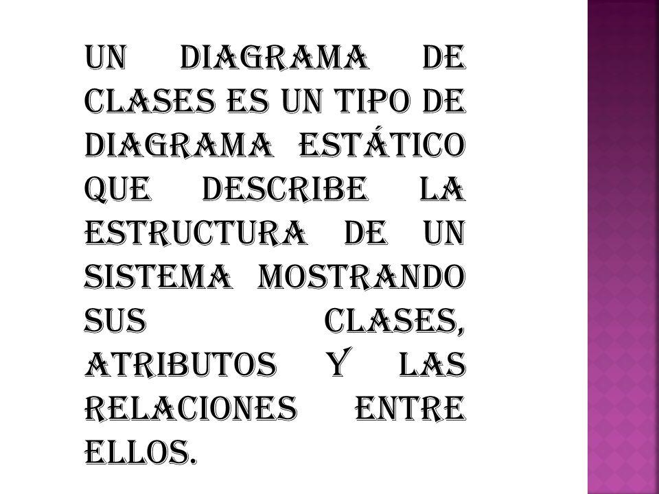 Un diagrama de clases es un tipo de diagrama estático que describe la estructura de un sistema mostrando sus clases, atributos y las relaciones entre ellos.