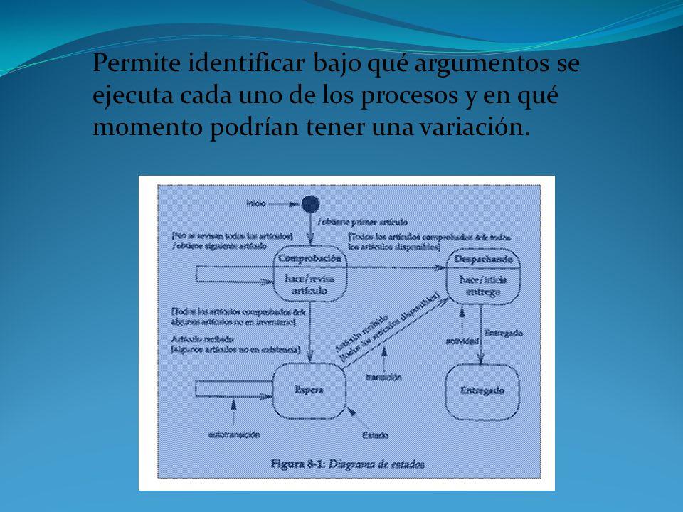 Permite identificar bajo qué argumentos se ejecuta cada uno de los procesos y en qué momento podrían tener una variación.