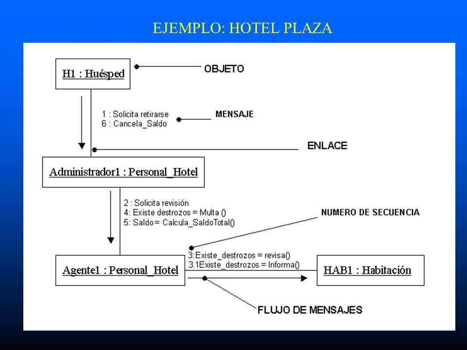 EJEMPLO: HOTEL PLAZA