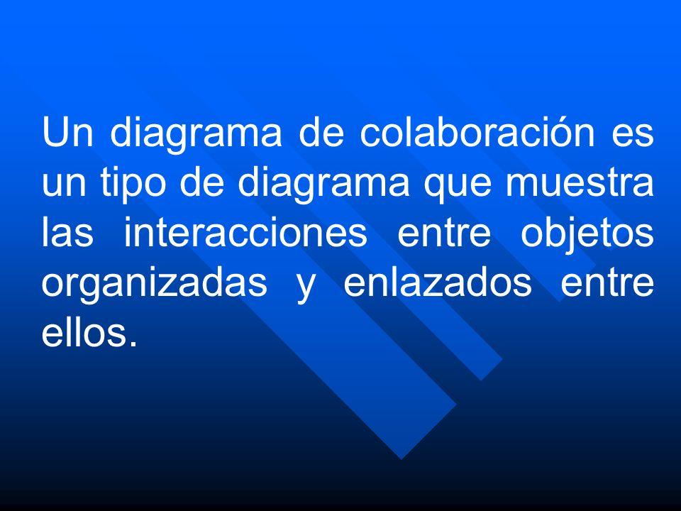Un diagrama de colaboración es un tipo de diagrama que muestra las interacciones entre objetos organizadas y enlazados entre ellos.
