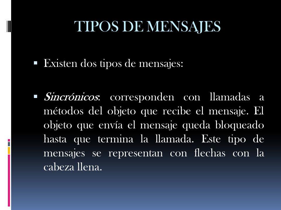 TIPOS DE MENSAJES Existen dos tipos de mensajes: