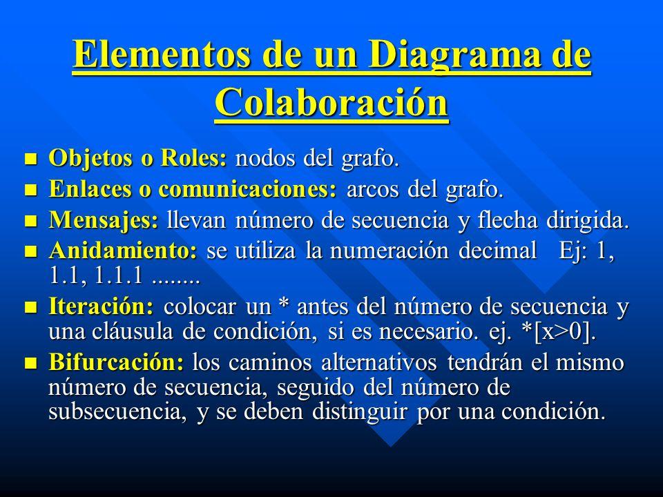 Elementos de un Diagrama de Colaboración