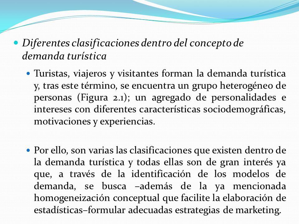 Diferentes clasificaciones dentro del concepto de demanda turística