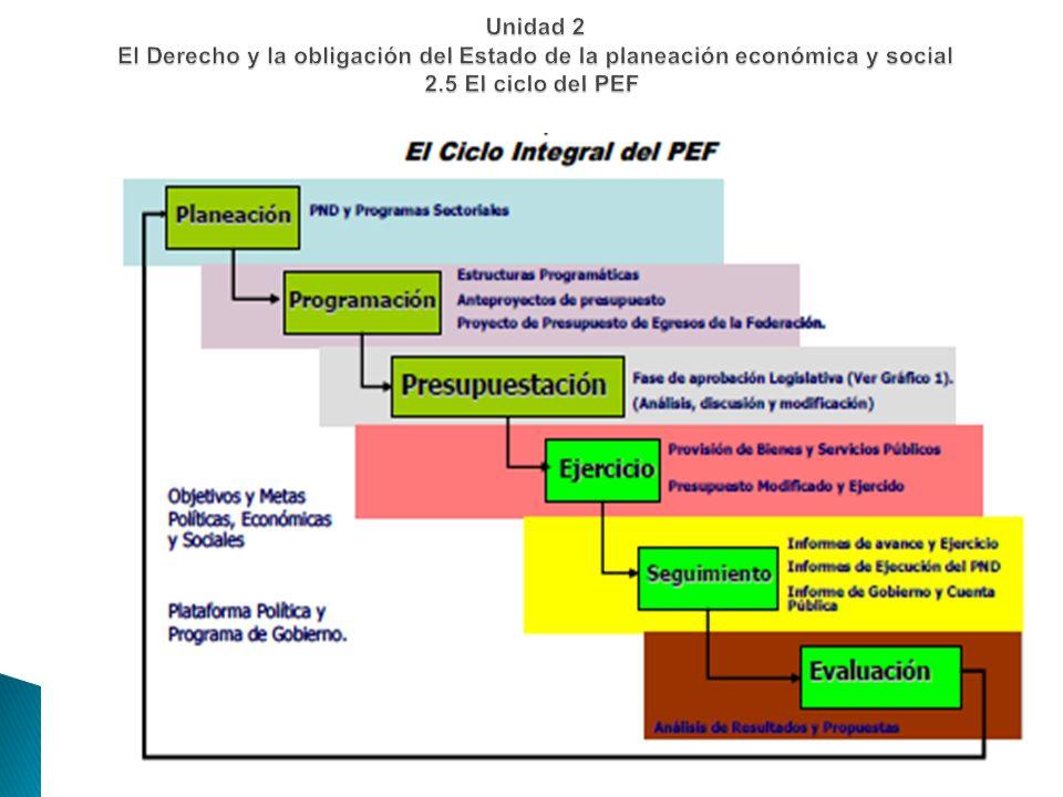 Unidad 2 El Derecho y la obligación del Estado de la planeación económica y social 2.5 El ciclo del PEF