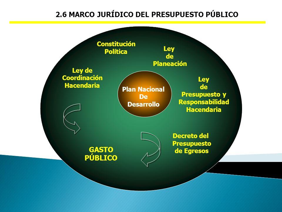 2.6 MARCO JURÍDICO DEL PRESUPUESTO PÚBLICO GASTO PÚBLICO