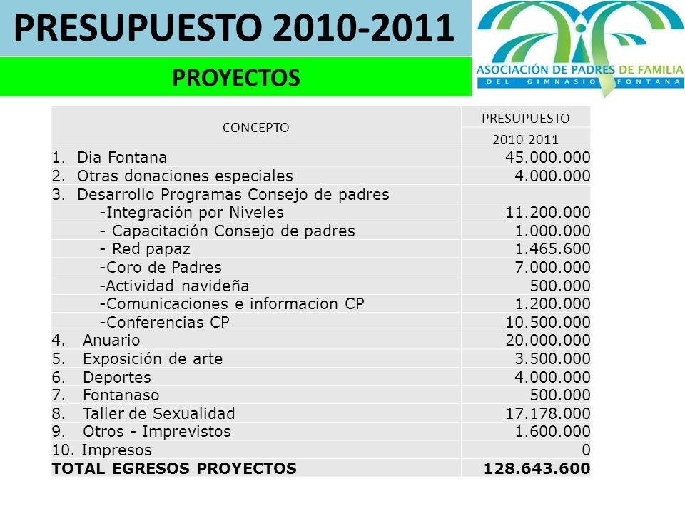 PRESUPUESTO 2010-2011 PROYECTOS CONCEPTO PRESUPUESTO 2010-2011