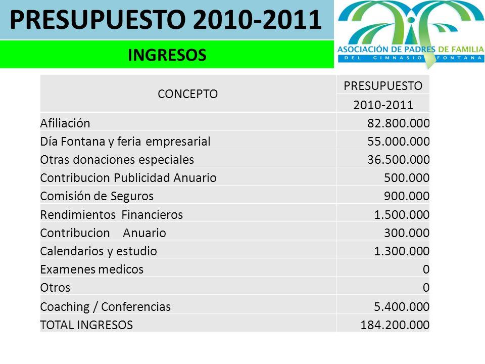 PRESUPUESTO 2010-2011 INGRESOS CONCEPTO PRESUPUESTO 2010-2011