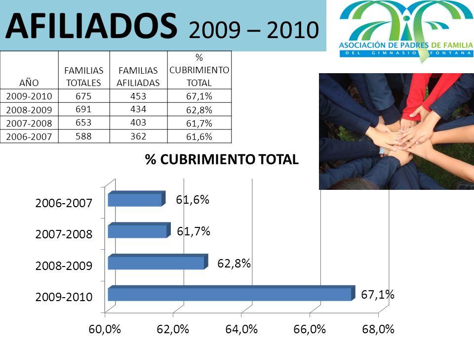 AFILIADOS 2009 – 2010 AÑO FAMILIAS TOTALES FAMILIAS AFILIADAS