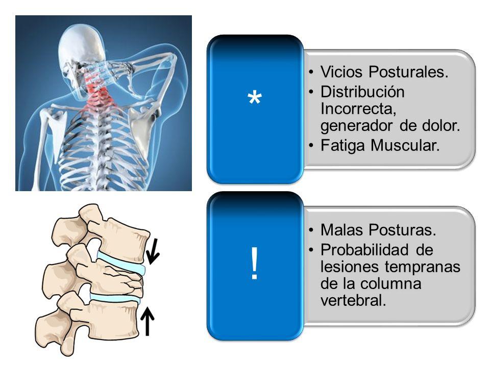 * Vicios Posturales. Distribución Incorrecta, generador de dolor. Fatiga Muscular. ! Malas Posturas.